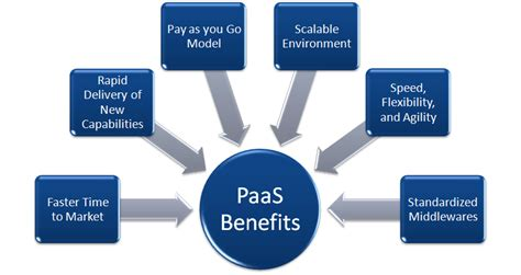 What is PaaS and what are its Benefits for Your Business?