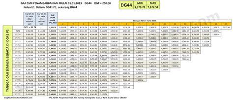 skim gaji baru 2016 jadual gaji baru ssm 2013 naik pangkat ppps dg41 dg44 dg48