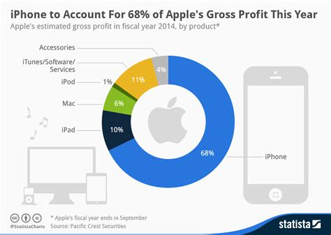 s day gross profit chart iphone to account for 68 of apple s gross profit