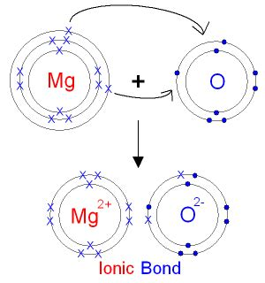 particle diagram of magnesium oxide edexcel igcse chemistry may 2013