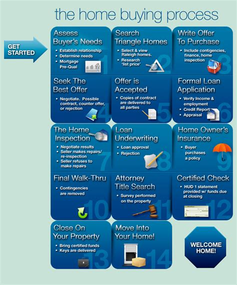 home buying process flow chart home buyer flow chart