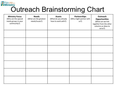 Outreach Plan Template from outreach ideas to in three easy steps mike woods church4everychild