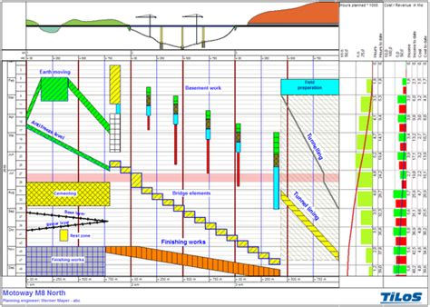 planning time charts time distance diagram