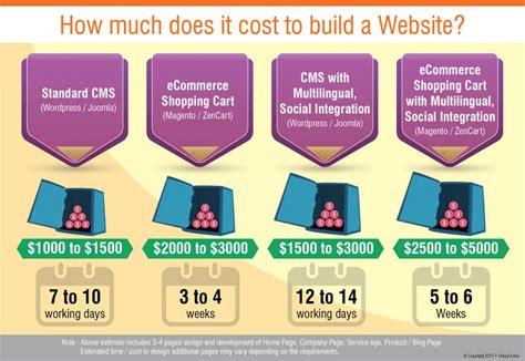 how much does it cost to build a website like airbnb