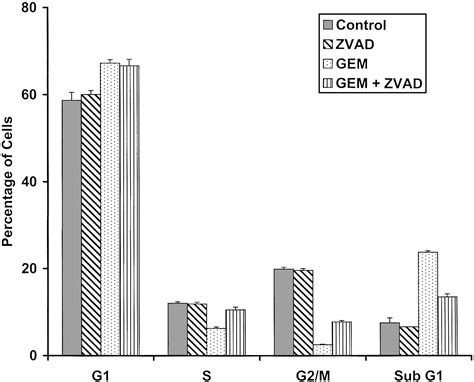 section 1221 a 1 caspase activation is required for gemcitabine activity in