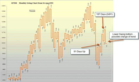 swing chart ultimate gann analysis through excel