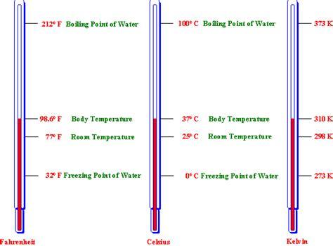 room temperature kelvin room temperature in kelvin temperature scales degrees celsius definition conversion