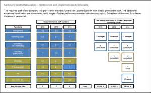 Manpower Forecasting Template by Slide Business Plan