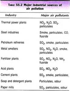 Essay On Different Types Of Pollution In by Essay On Air Pollution Sources Types And Effects