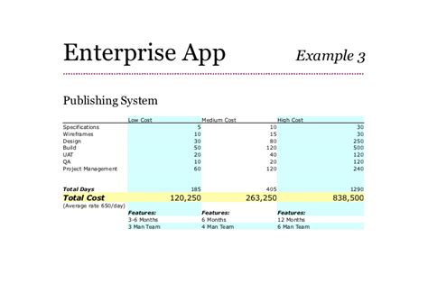 mobile app development project plan template how to build cost and plan app development fuerte