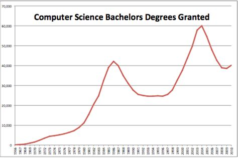 How Many Graduate With An Mba Each Year by Analysis The Exploding Demand For Computer Science