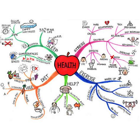 mind map template mind map exle gallery tony buzan