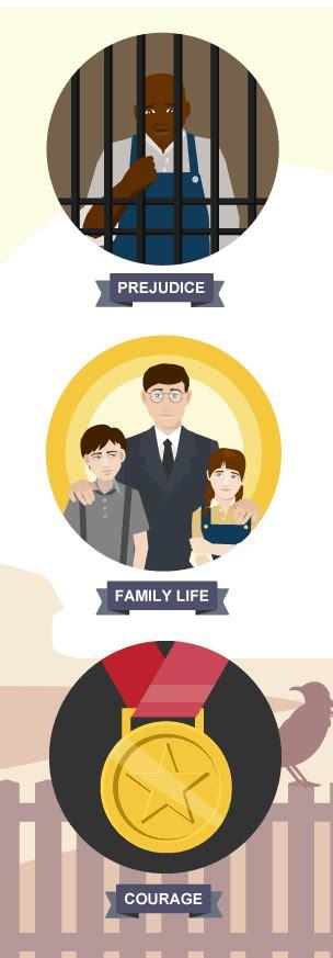 theme of family life in to kill a mockingbird bbc bitesize gcse english literature themes revision 1