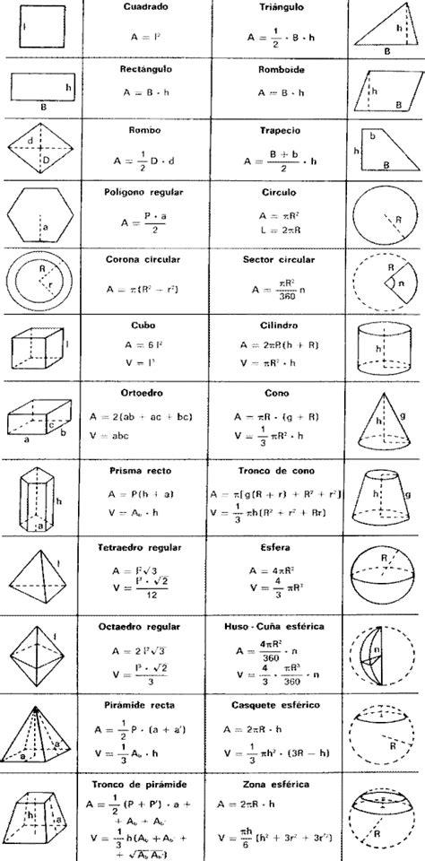 Figuras Geometricas Formulas | figuras geometricas nombres y formulas imagui