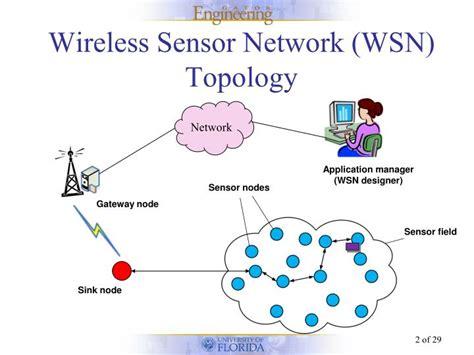 ppt templates for wireless sensor networks ppt a one shot dynamic optimization methodology for
