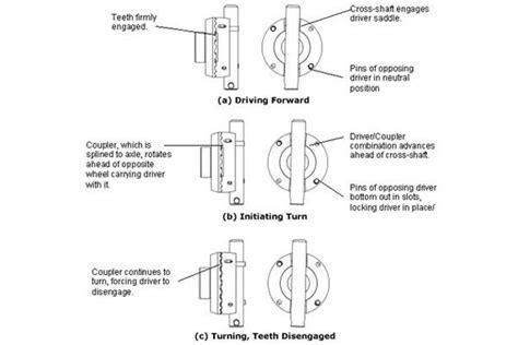 powertrax lock  locker  shipping  lockrights