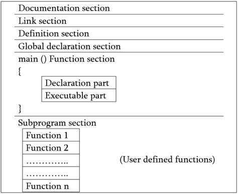 definition section in c programming write down the basic structure of c programming