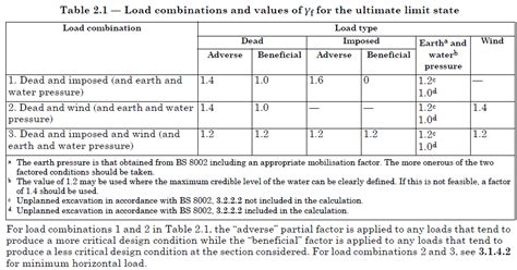 Modification Factor Slab Design by Structural Engineering Load Combinations Bs 8110