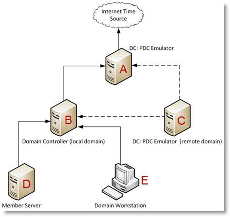synchronize windows server    external