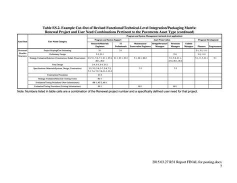 Summary Report Sle