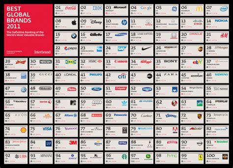 Motorrad Marken Ranking by Digital Sports Best Global Brands Of 2011 Interbrand