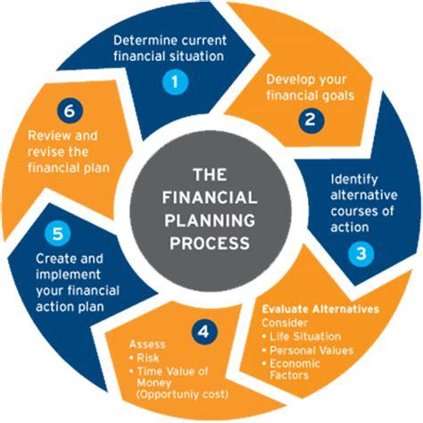 Planning Processes Brown Financial paragonaide financial services