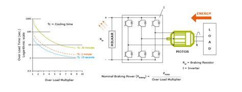 braking resistor overheating braking resistors captech
