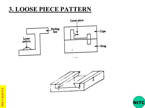 two piece pattern in casting metal casting nitc ppt download