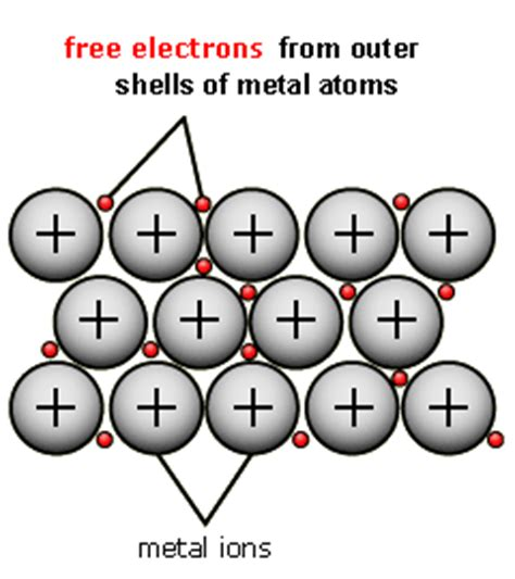 electrical conductors gcse why are nonmetals poor conductors of heat socratic
