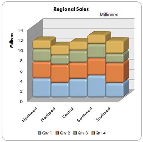 excel 2010 diagramm erstellen mehreren datenreihen pr 228 sentieren daten in einem s 228 ulendiagramm office