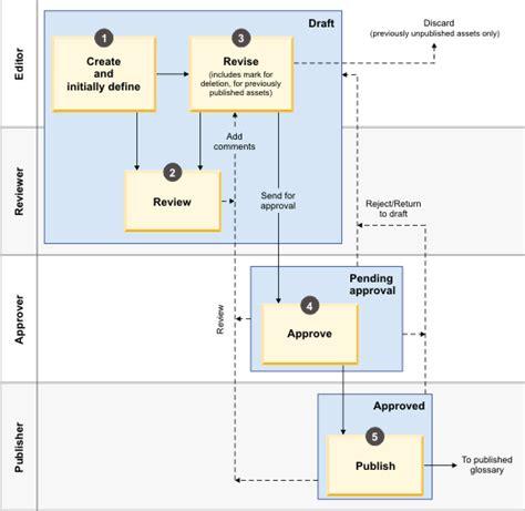 ibm workflow ibm infosphere business glossary updates to workflow