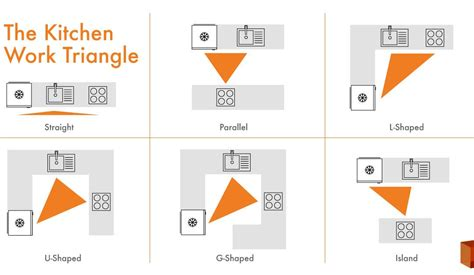 kitchen layout theory kitchen design the kitchen work triangle and how to use