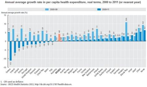 oecd health statistics 2014 oecd health spending falls in some countries ireland in