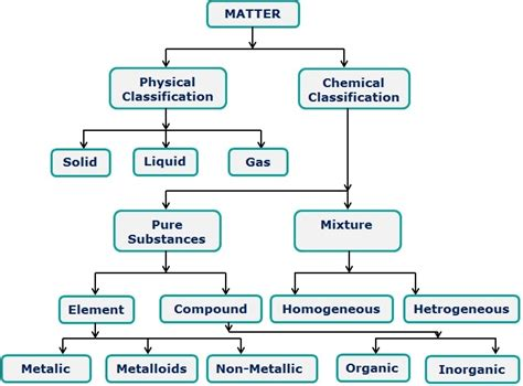 parts of matter substance and its nature clickncrack