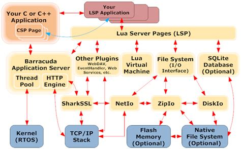 linux pattern webserver diagram app for linux gallery how to guide and refrence