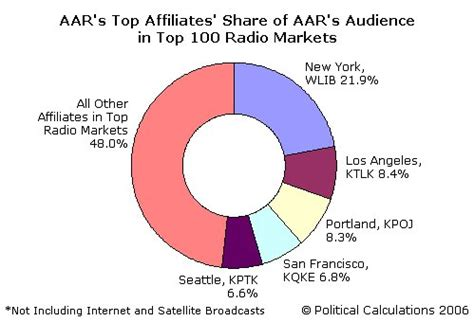 Aar Top political calculations march 2006