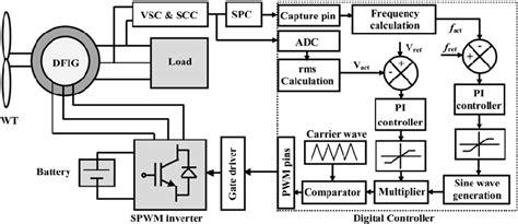 induction generator block diagram induction generator block diagram 28 images block diagram of the induction heating generator