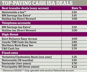best isa move your isa now to earn hundreds extra in interest