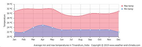 climate  average monthly weather  trivandrum kerala