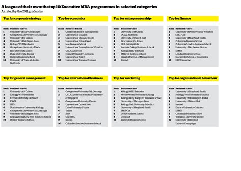 Mba Comparison by Business School Rankings From The Financial Times Ft