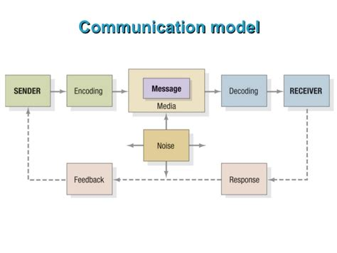 A Communication Model communication model related keywords suggestions