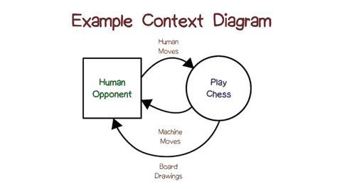 Exle Context Diagrams Youtube Context Diagram Template