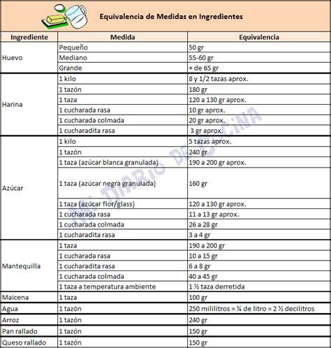 tabla de equivalencias de medidas mi diario de cocina medidas y equivalencias http www