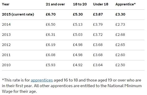 minimum wage rise rise in uk minimum wage will cost businesses more than 163 1bn