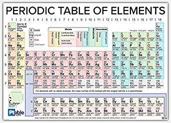 tavola periodica con numeri di ossidazione da stare ptable 2018 vinyl periodic table poster 63x42