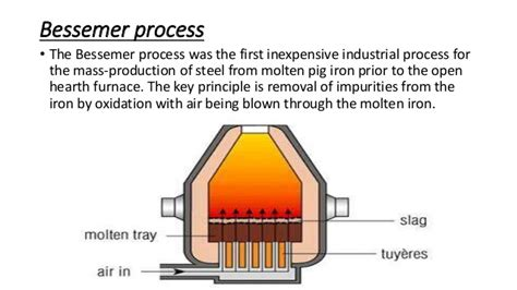 bessemer process diagram presentation steel