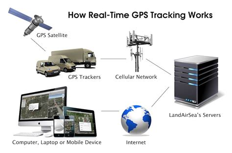 tracking system landairsea comparison