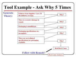 why why diagram template root cause analysis presentation