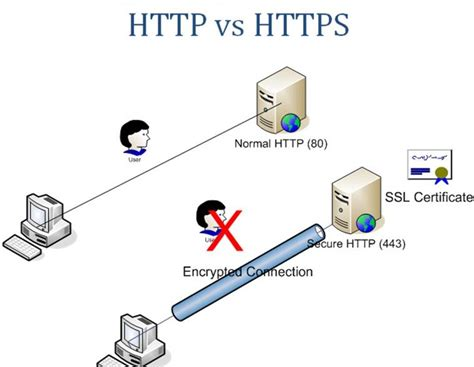 https how how to enable https for your blogspot blog