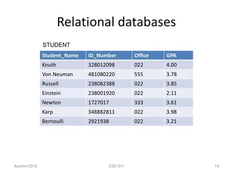 design guidelines for relational schema in dbms how to make relational database seotoolnet com